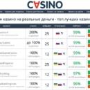 Отличительные черты онлайн казино для россиян